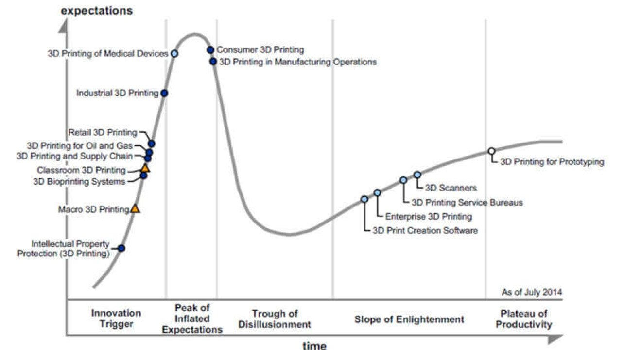 3D printing passes the first peak of the Hype Cycle – and
