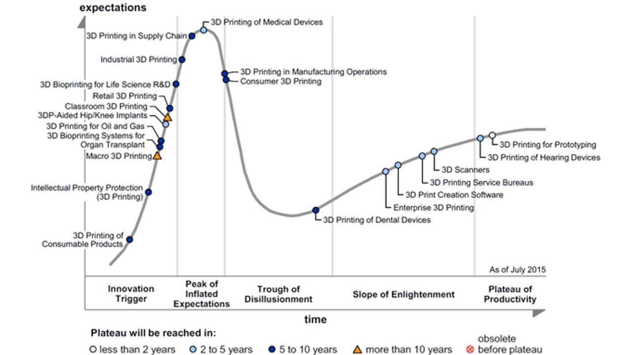 Featured image of Gartner's 3D Printing Hype Curve: The Best is Yet to Come
