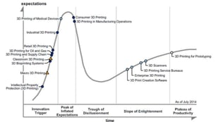 Featured image of 3D printing passes the first peak of the Hype Cycle – and that's good!