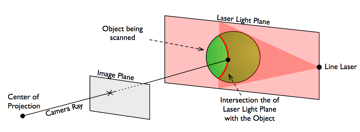 Image of 3D Scanner Buyer's Guide: Triangulation (Laser 3D Scanner)