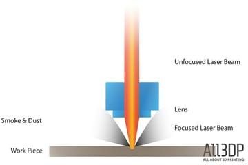 Imagem de Guia das máquinas de gravação a laser: Como funciona a gravação a laser?