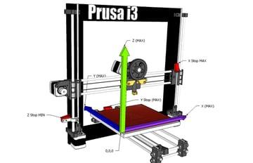 3D printer axes