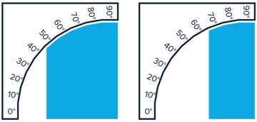 The left model has a support angle of 50 degrees, while the right has one of 70 degrees.