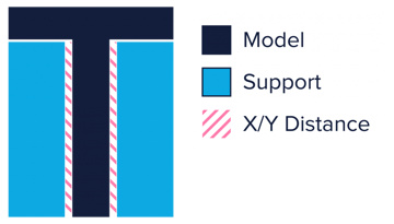 The X/Y distance is shown with the pink patches.