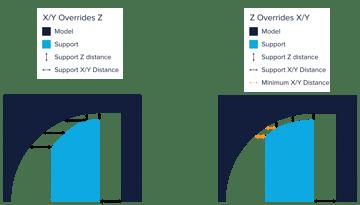 X/Y Overrides Z vs Z Overrides X/Y.