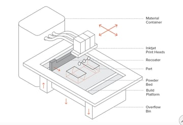 The various components of a BJ 3D printer.