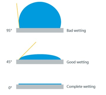 A flatter profile on the surface means more wetting, and better adhesion.