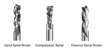 The three main types of cuts.