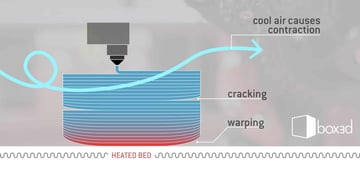 Warping is caused by uneven thermal contraction