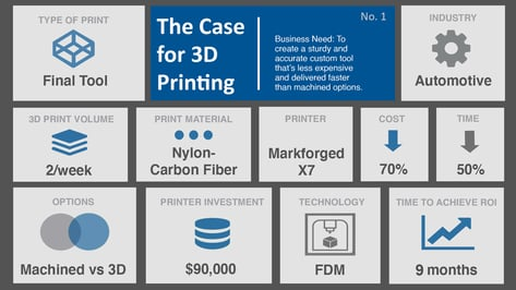 Featured image of Markforged X7 Case Study: 3D Printing Stronger Material