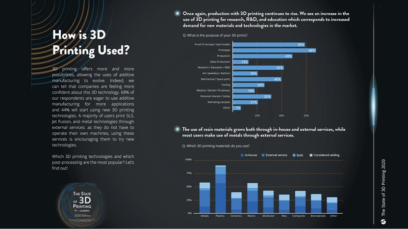 Featured image of Pro 3D Printing: Poised for Growth