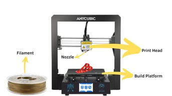 The parts of an FDM 3D printer.