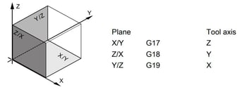 The planes for the 3 axes