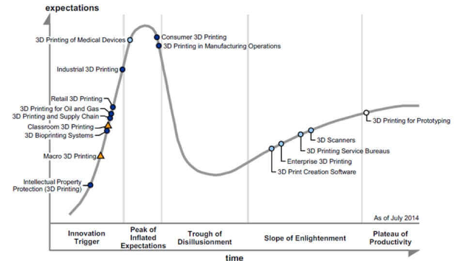 3D printing passes the first peak of the Hype Cycle – and that's good! | All3DP