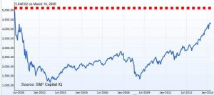 After 15 years the NASQAD tech index is back to pre-2001 levels (image: NASDAQ)