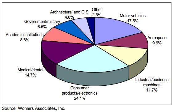 Wohlers-Report-2010.pdf-pagina-17-van-252-2