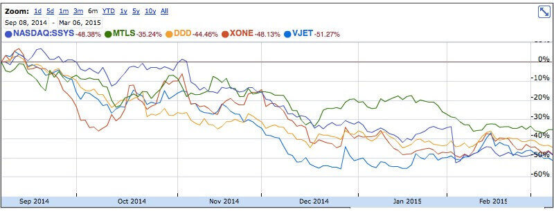 3D printing stocks have dropped as much as 50% from the highs of early 2014 (source: Google Finance)