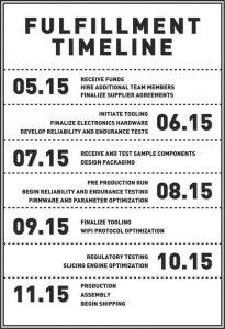The Tiko timeline (source: Kickstarter)