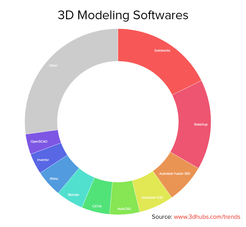 3D modeling software - most popular in March on 3D Hubs (source: 3D Hubs)