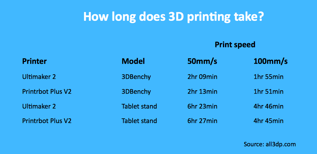 3D printing speed compared
