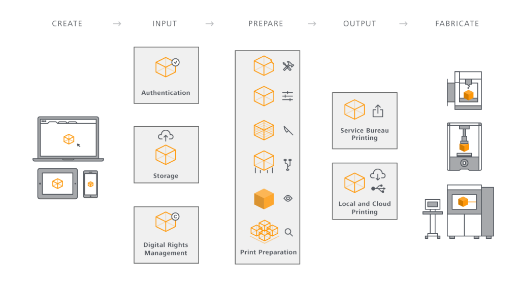 This is how the Spark platform wants to combine all aspects of product creation (image: Spark.com)