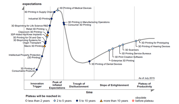 Gartner's 3D Printing Hype Curve: The Best is Yet to Come | All3DP