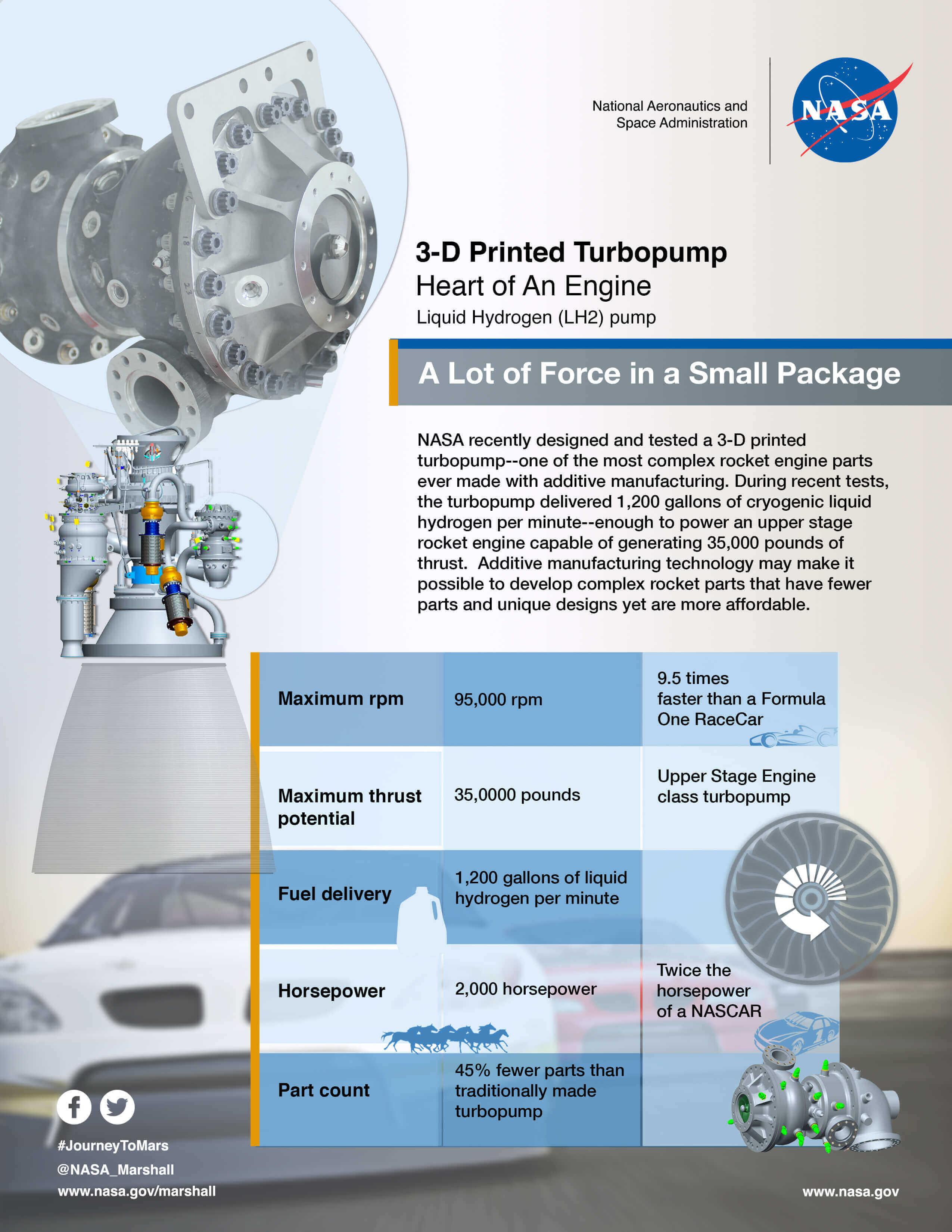 3D Printed Turbopump