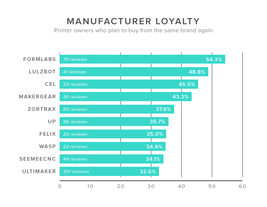 Manufacturer loyalty according to 3D Hubs