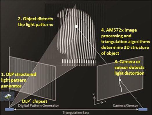 Image of 3D Scanner: Structured Light