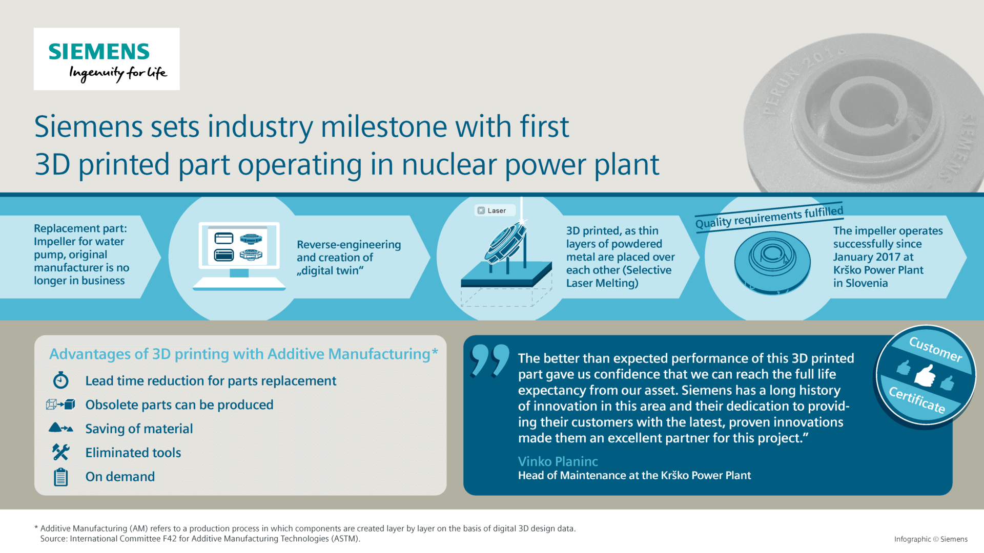 Siemens Making 3D Printed Gas Turbines & Parts for Nuclear Power