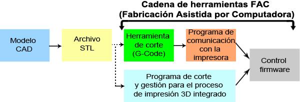 Proceso de las impresiones 3D
