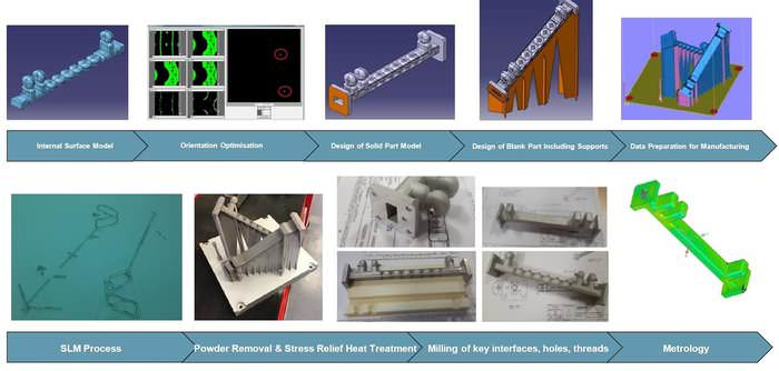 Metal 3D Printing Used to Produce Waveguides For Telecom