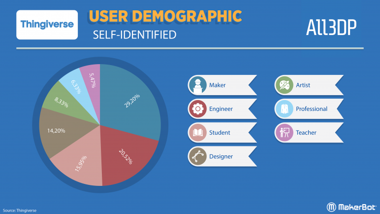 Image of Thingiverse Trends: User Demographics
