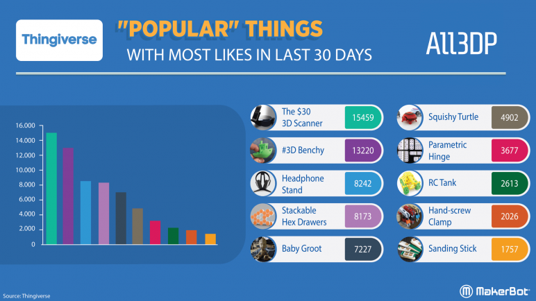 Image of Thingiverse Trends: Most Popular Things