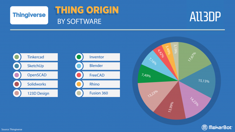 Image of Thingiverse Trends: Thing Origin by Software