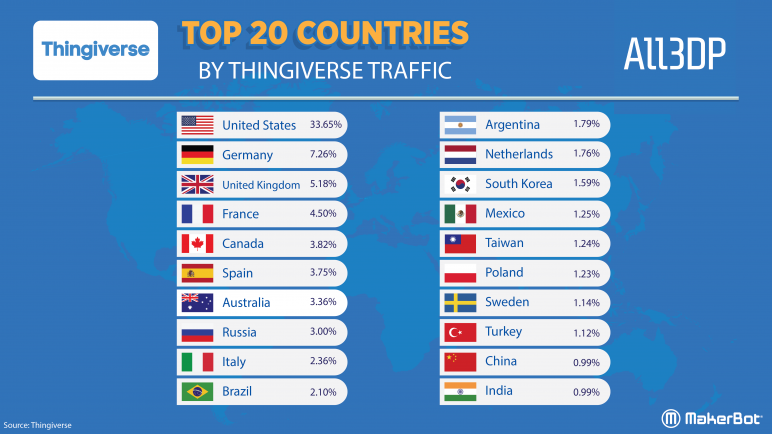Image of Thingiverse Trends: Top 20 Countries