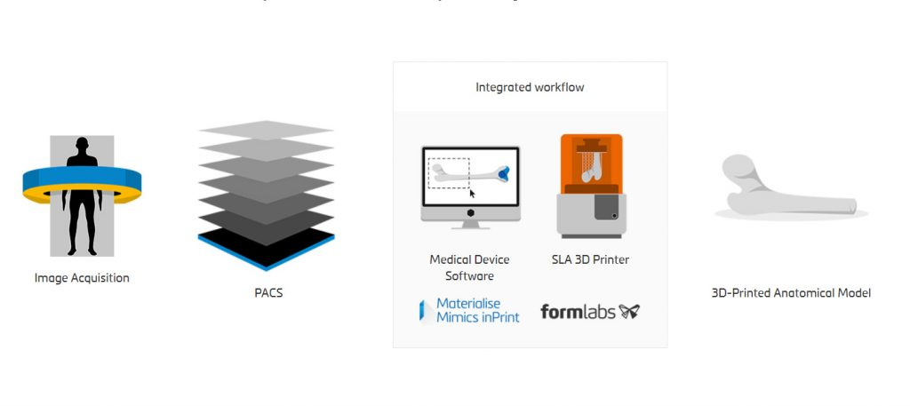 Formlabs Materialise partner up