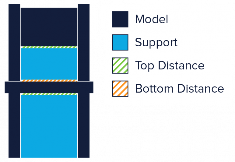 Image of 3D Printing Support Structures: The Z Distance setting can help make the 3D printing support structures easier to remove
