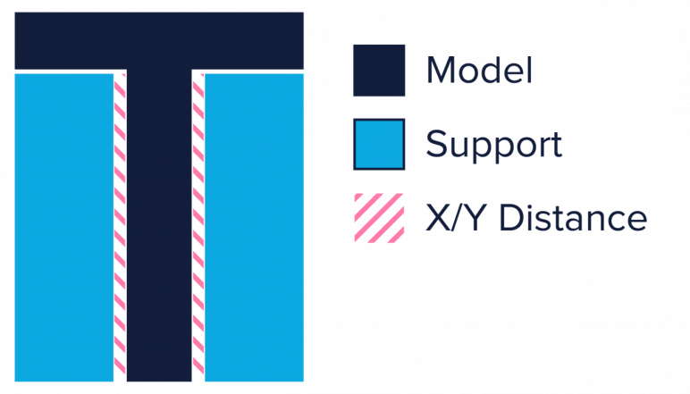 Image of 3D Printing Support Structures: Prevent 3D printing support structures from damaging the model's outer walls by using the Support X/Y Distance setting