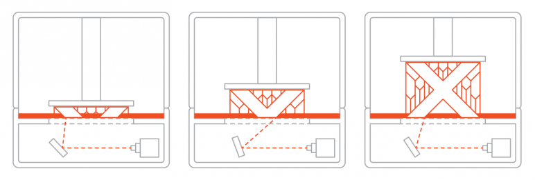 Image of 3D Printing Price Report 2018: Vat Polymerization (SLA/DLP)