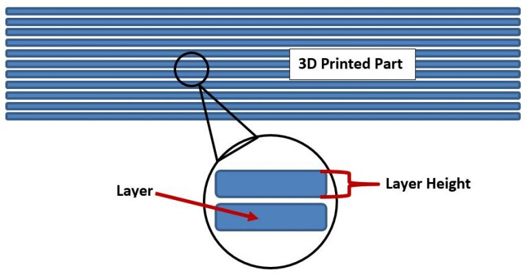 An illustration on layer height