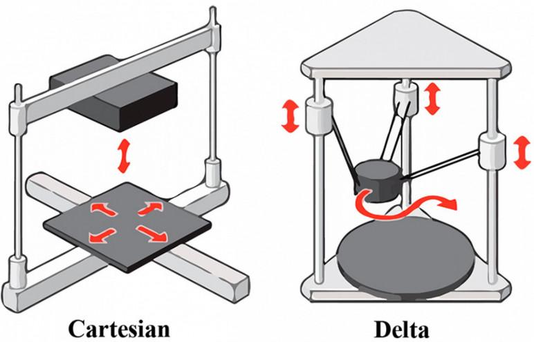 A diagram of Cartesian and delta designs.