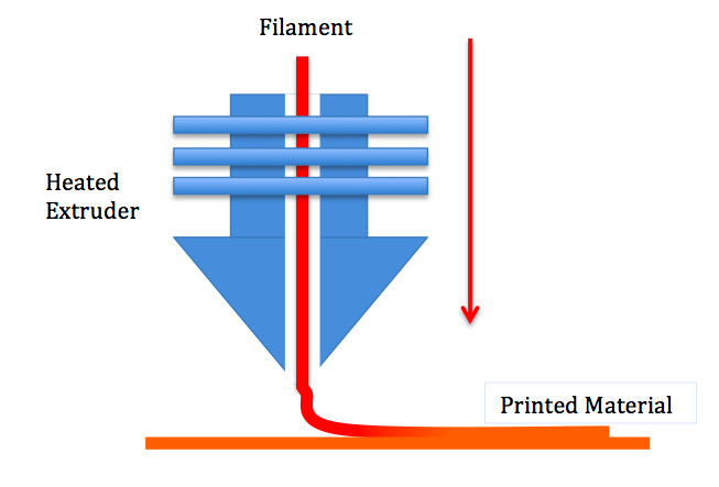 A diagram illustrating FDM 3D printing.