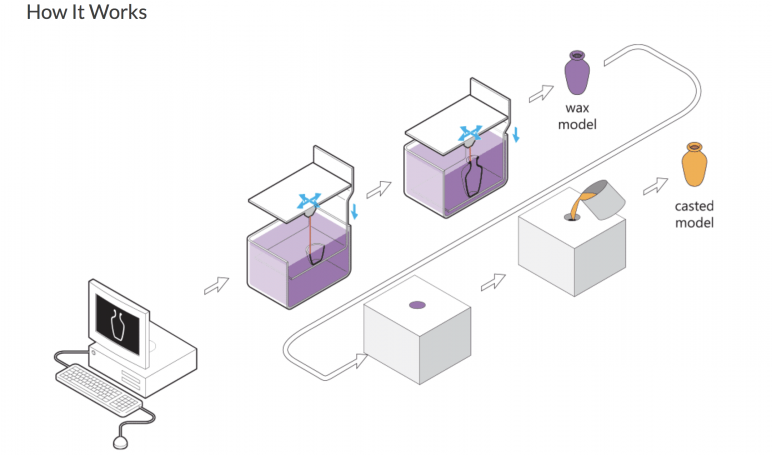 Schematic of wax 3D printing process