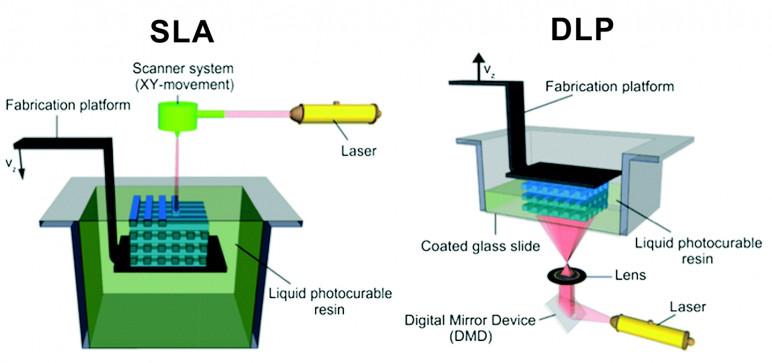 dlp vs sla 3d printing technologies shootout all3dp