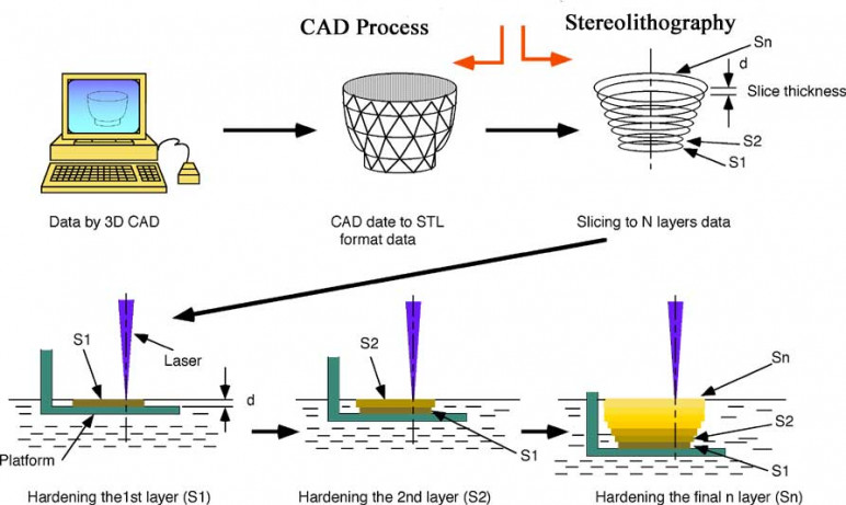Process of stereolithography.