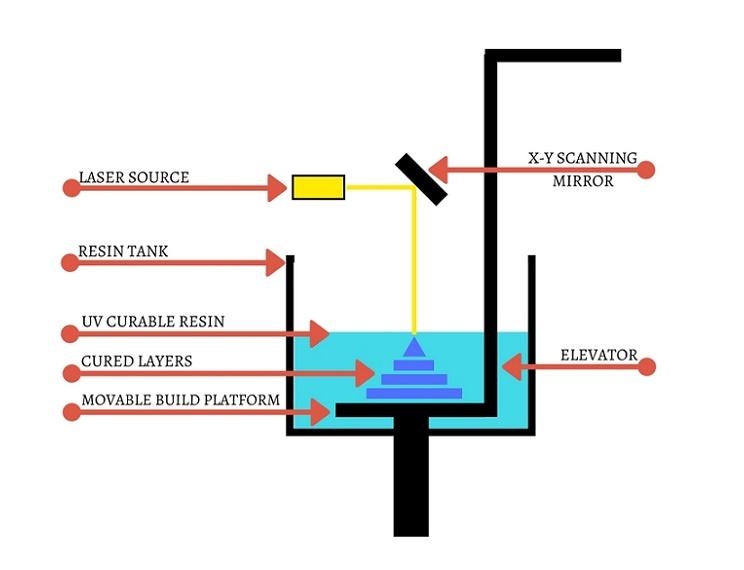 SLA components.