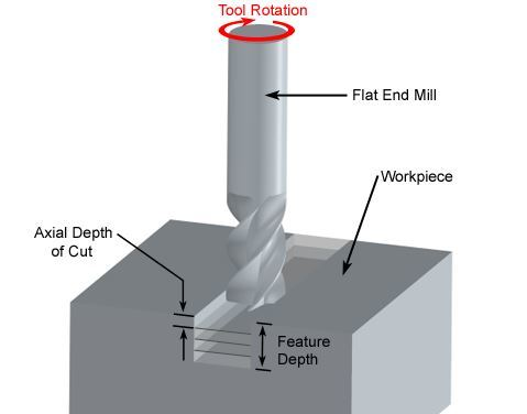 The basics of milling.