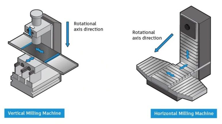 cnc milling types of milling machines