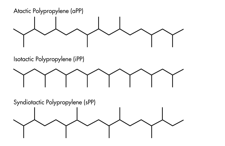 Image of What is Polypropylene (PP) – Everything You Need to Know: What's the Composition and Chemical Properties of PP?